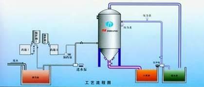 电解废水处理设备技术选择