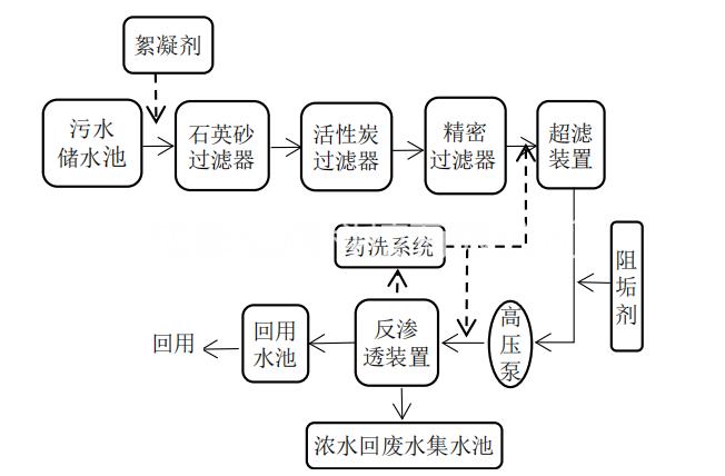 纺织污水的多重膜技术处理