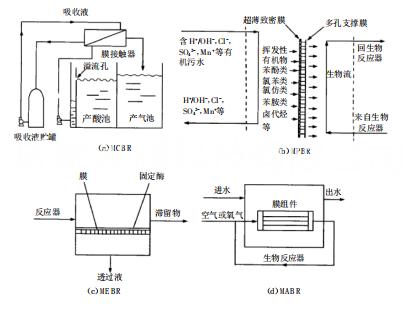 新型MBR膜设备在废水处理工艺流程