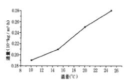 甲醛废水处理时影响膜蒸馏效率的因素
