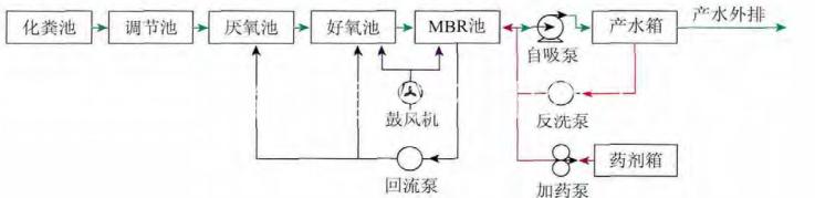 生活污水处理装置的应用条件