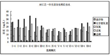 AO与BRM工艺进行污水处理的效果对比
