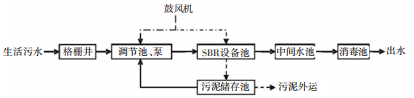 关于MBR膜设备进行污水处理的应用方向