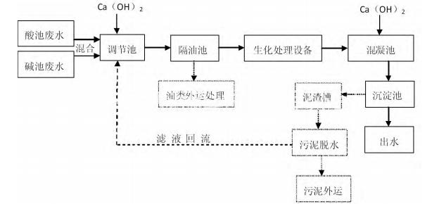 低温设备厂废水处理案例分析