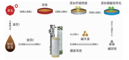 造纸污水处理技术的迭代更新