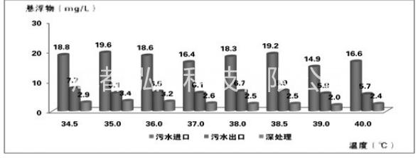 油田污水处理时温度的作用