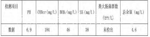 某医药污水处理工程效果分析