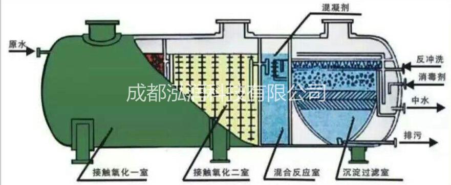 医疗玻璃钢一体化污水处理设备的运行条件