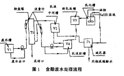 液膜分离技术在含酚废水处理设备起到什么作用?